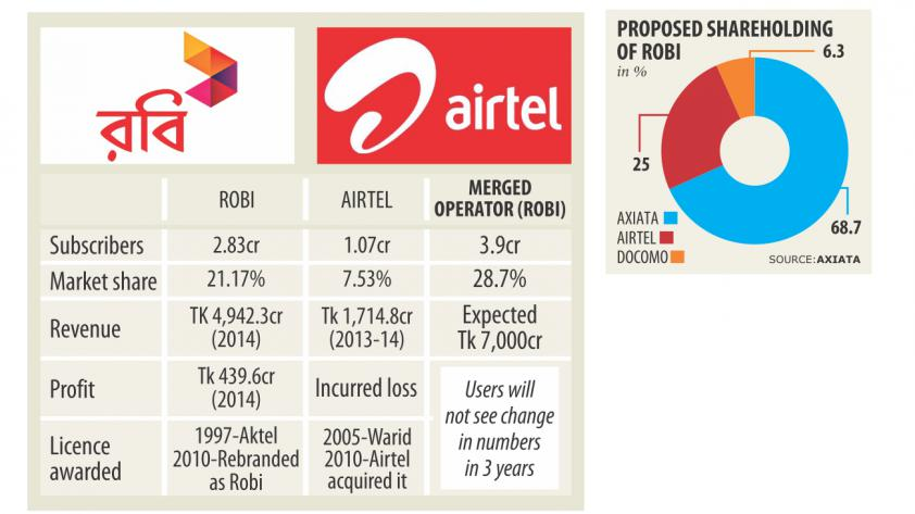 Mobile Phone Operator Robi & Airtel Bangladesh Sign Merge Deal