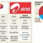 Mobile Phone Operator Robi & Airtel Bangladesh Sign Merge Deal